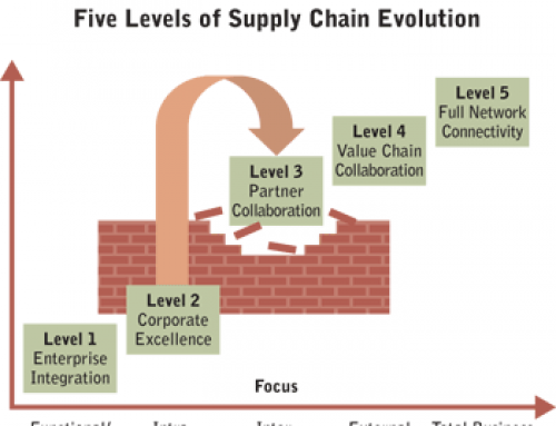 Building a Triple A Supply Chain: Ten Tactics That Work