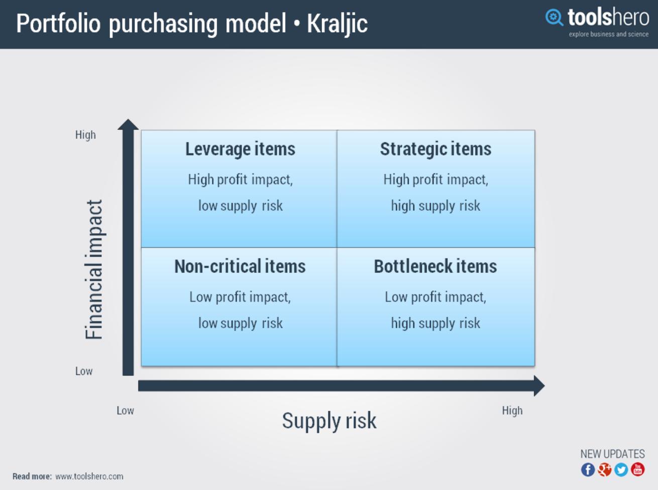 kraljic-purchasing-model