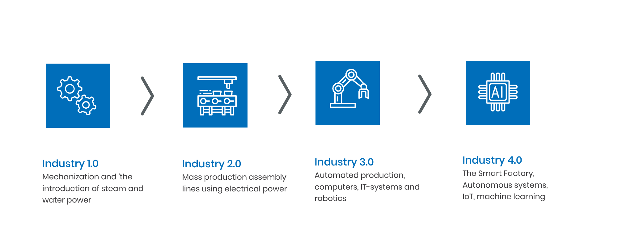industry 4.0 and supply chain